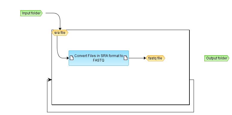 SRA to FASTQ (workflow) - BioUML platform